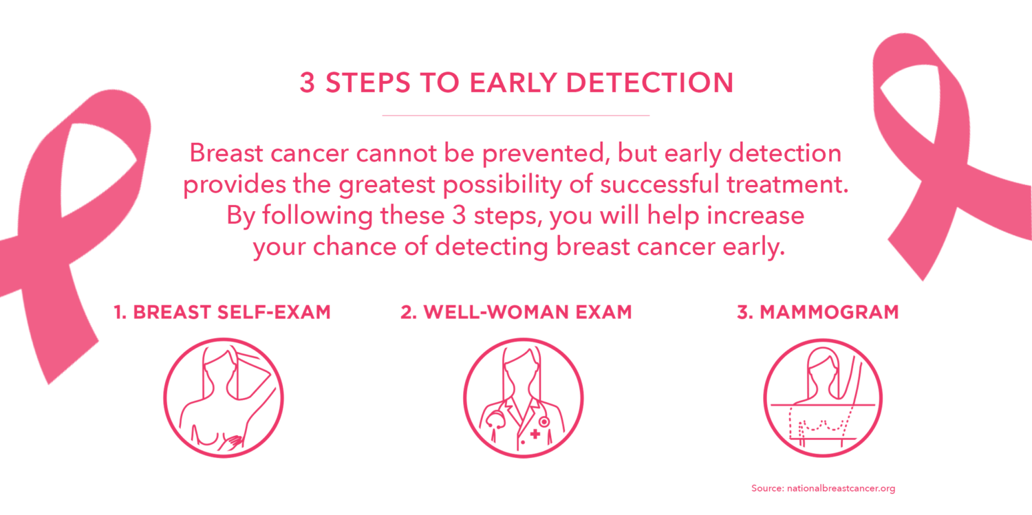3 steps to early detection