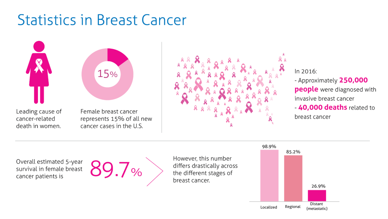 Statistics in Breast Cancer